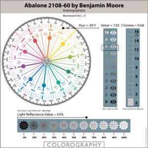 Ablalone 2108-60 by Benjamin Moore