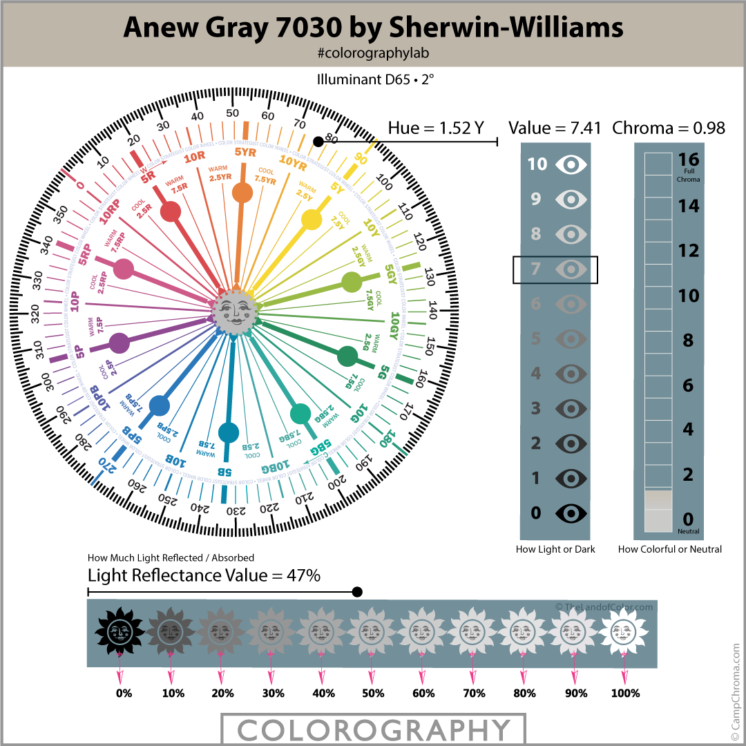 Anew Gray 7030 by Sherwin Williams