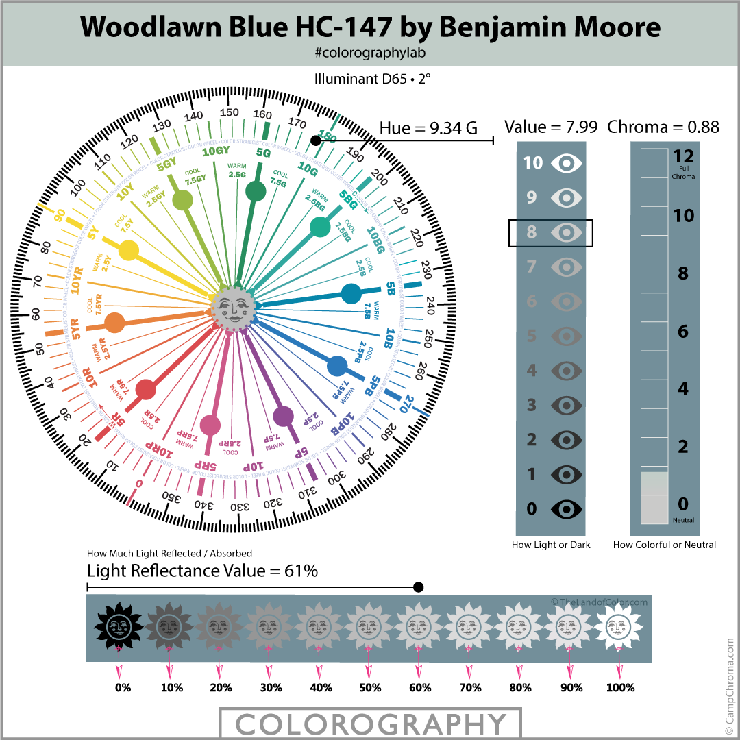 Woodlawn Blue HC-147 by Benjamin Moore