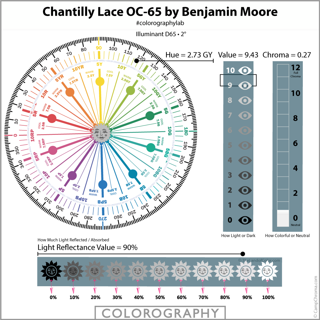 Chantilly Lace OC-65 by Benjamin Moore