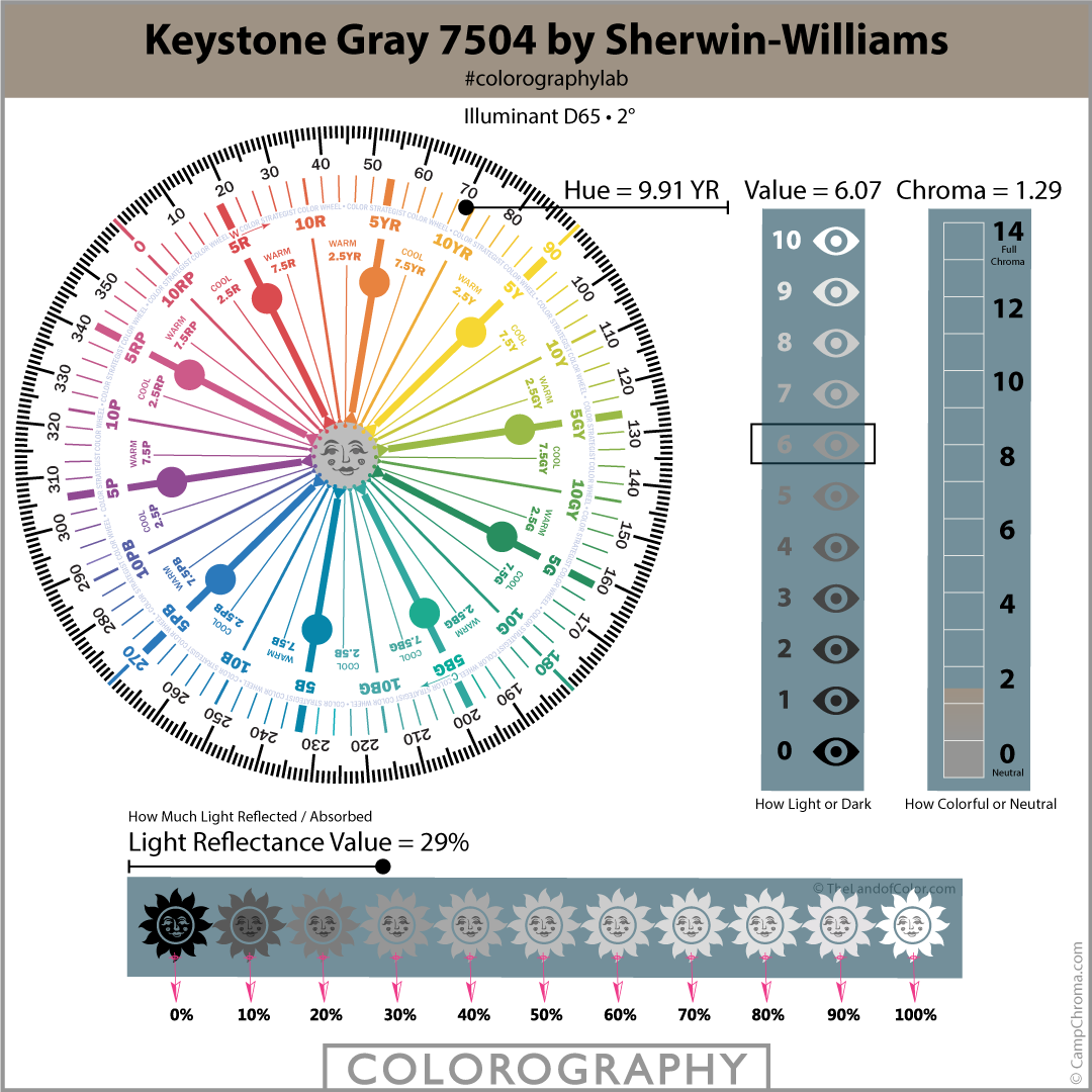 Keystone Gray 7504 by Sherwin-Williams