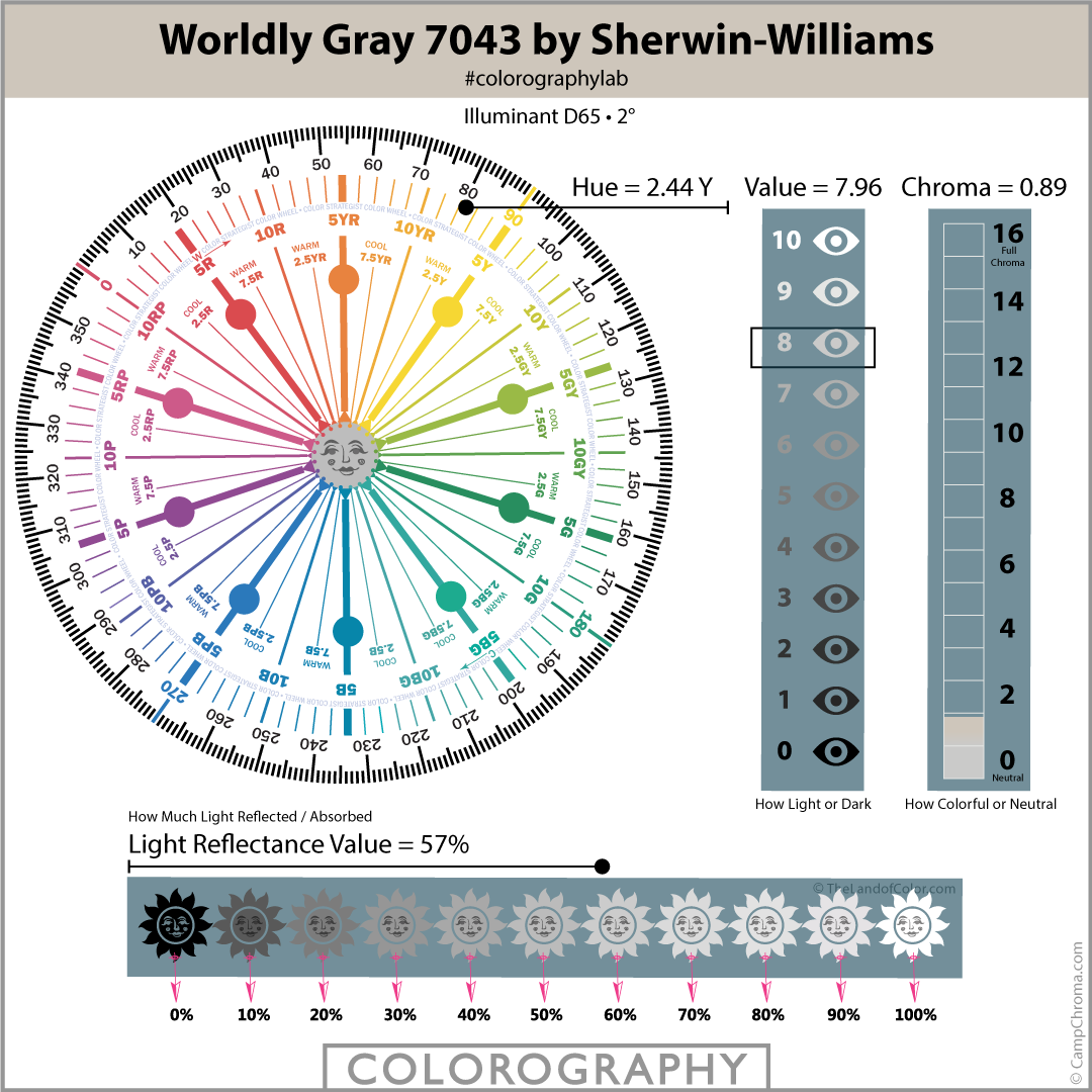 Worldly Gray 7043 by Sherwin-Williams