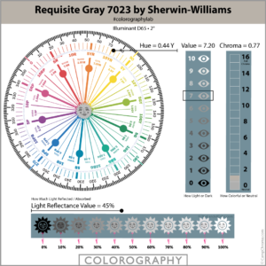 Requisite Gray 7023 by Sherwin-Williams