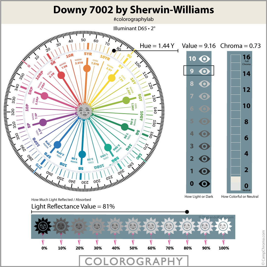 Downy-SW-7002-Colorography