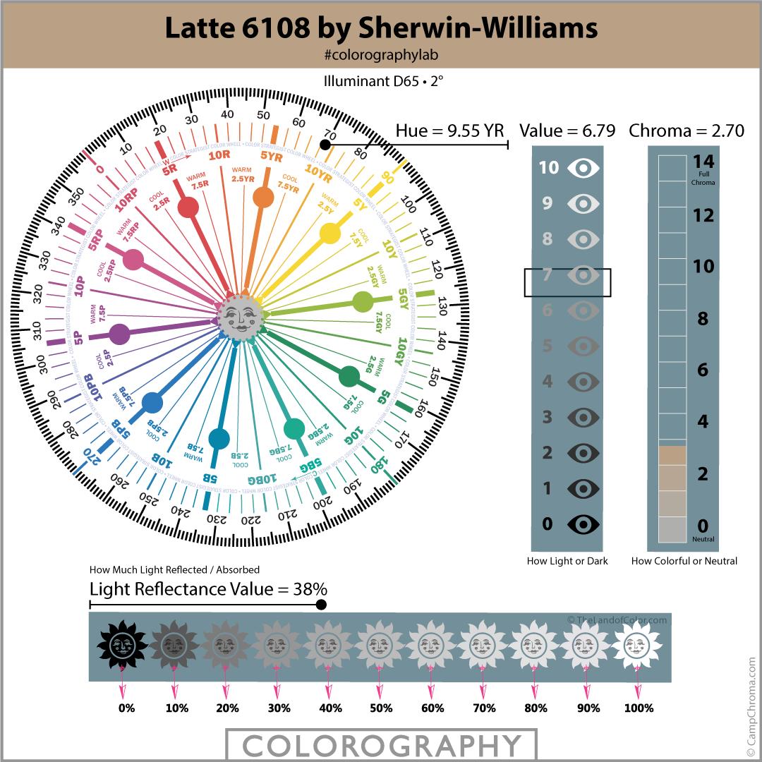 Latte 6108 by Sherwin-Williams Colorography