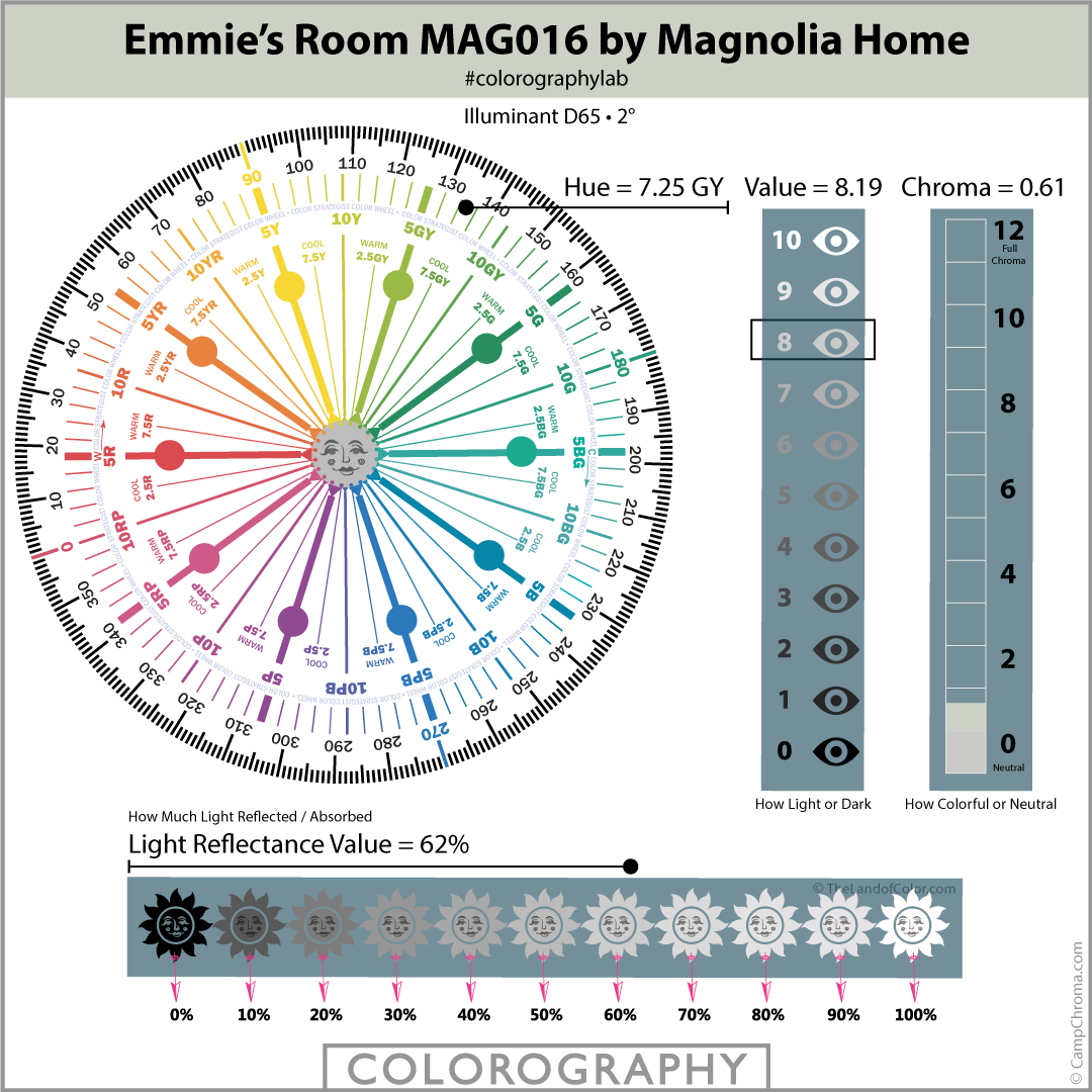 Emmie's-Room-MAG016 by Magnolia Home